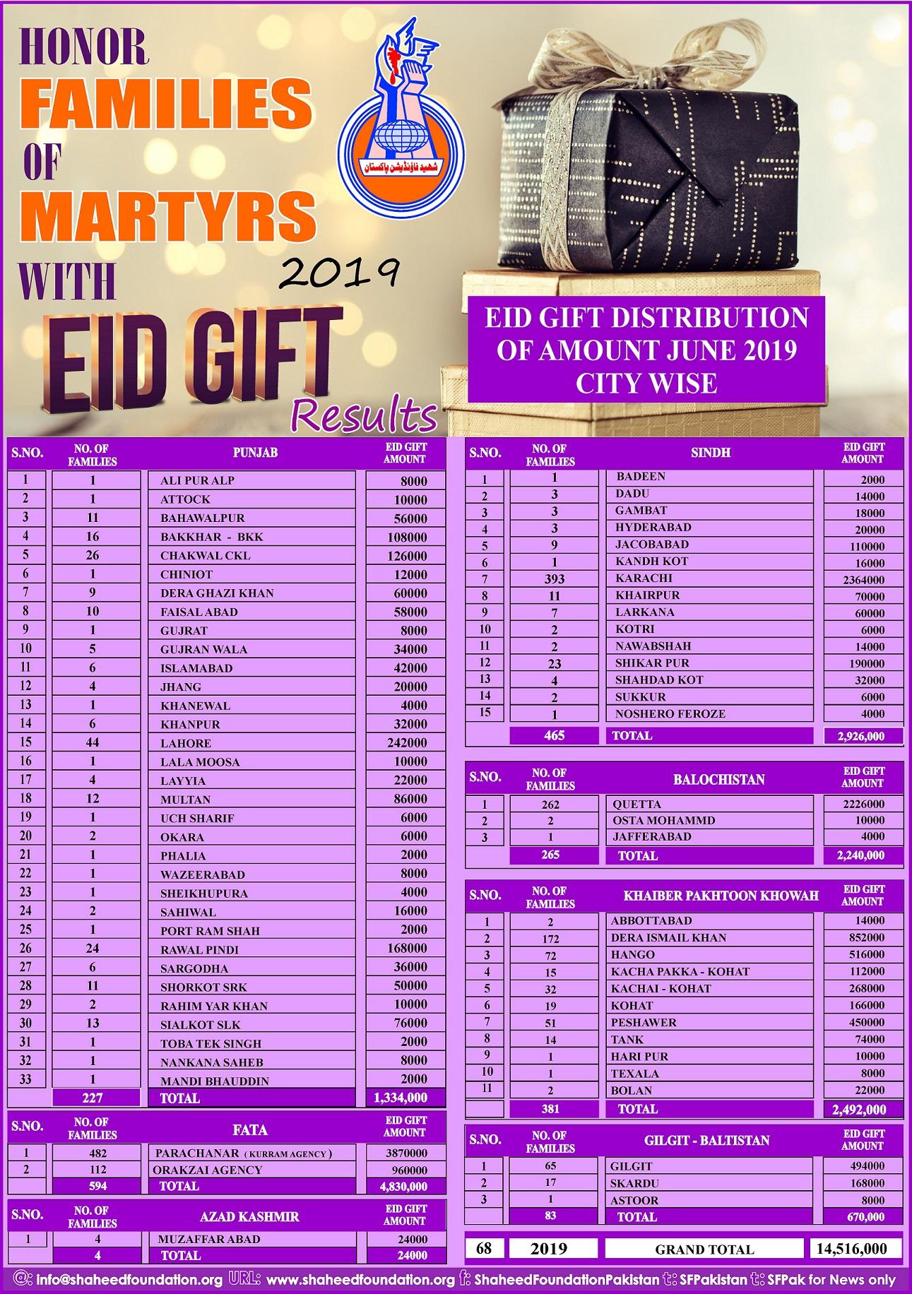 Eid-ul-Fitr Gift Project 2019: Disbursement Details