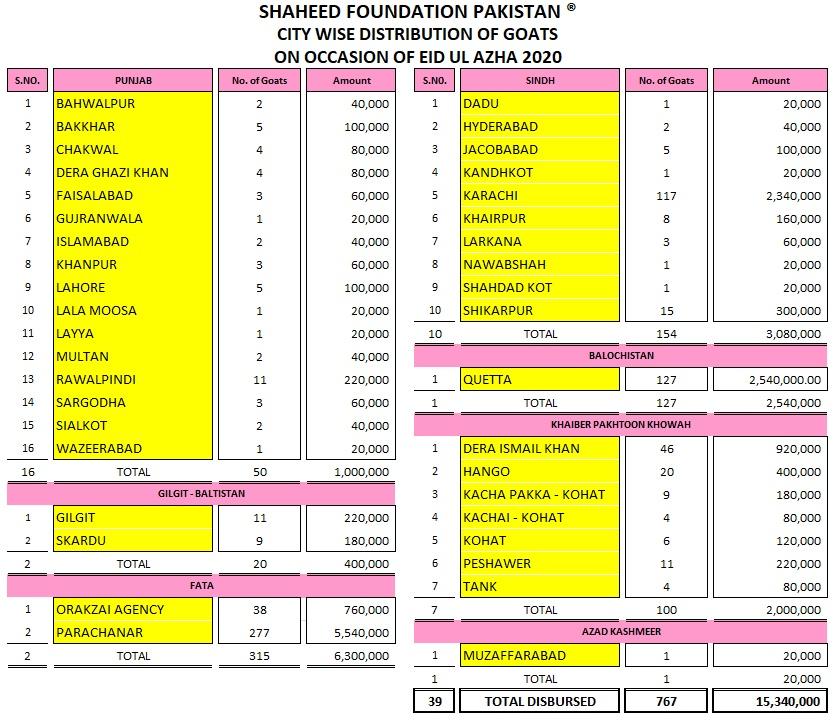 Bakra Mandi for Children Result Summary 2020